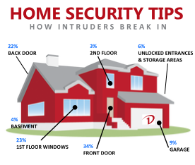 My Top Five Household security Tips – Winchester Locks